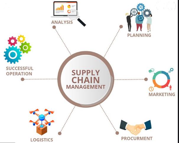 Manajemen Supply Chain Perusahaan Tolok Ukur Kepuasan Konsumen